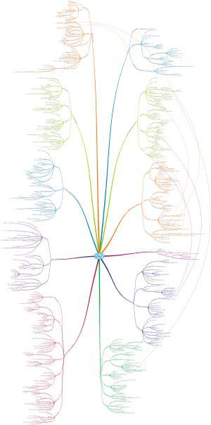 ICT4ER 2013 Mindmap